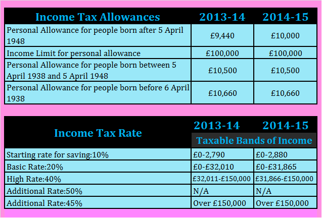 Income tax rates 2014-2015
